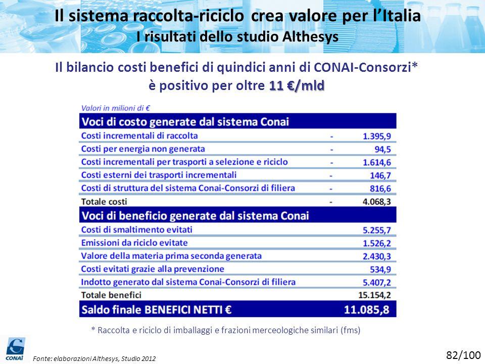Il sistema raccolta-riciclo crea valore per l'Italia I risultati dello studio Althesys