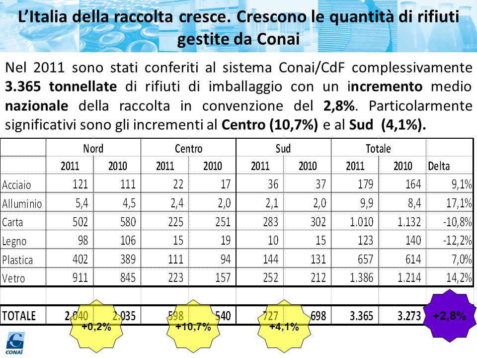 L'Italia della raccolta cresce