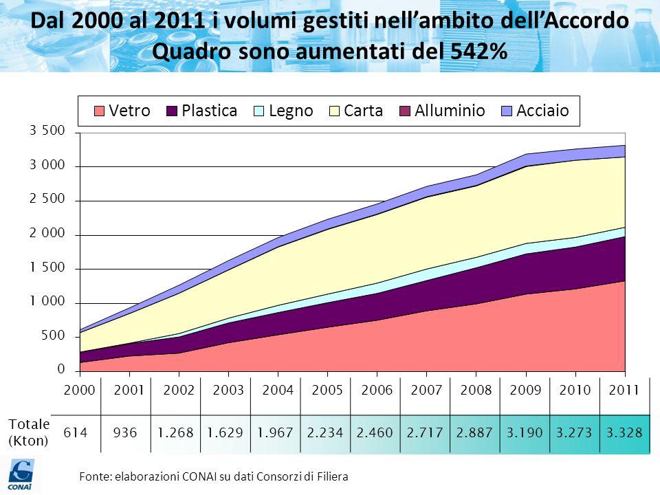 Dal 2000 al 2011 i volumi gestiti nell'ambito dell'Accordo Quadro sono aumentati del 542%
