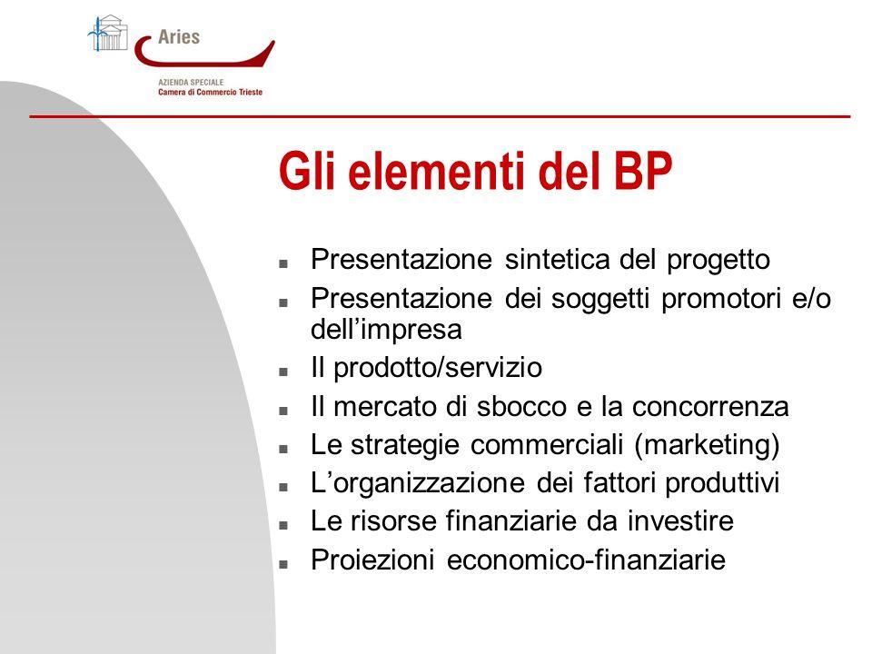 Gli elementi del BP Presentazione sintetica del progetto