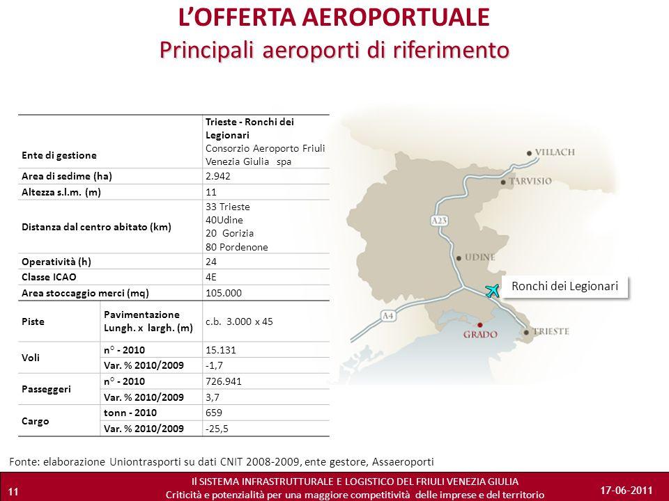 L'OFFERTA AEROPORTUALE Principali aeroporti di riferimento