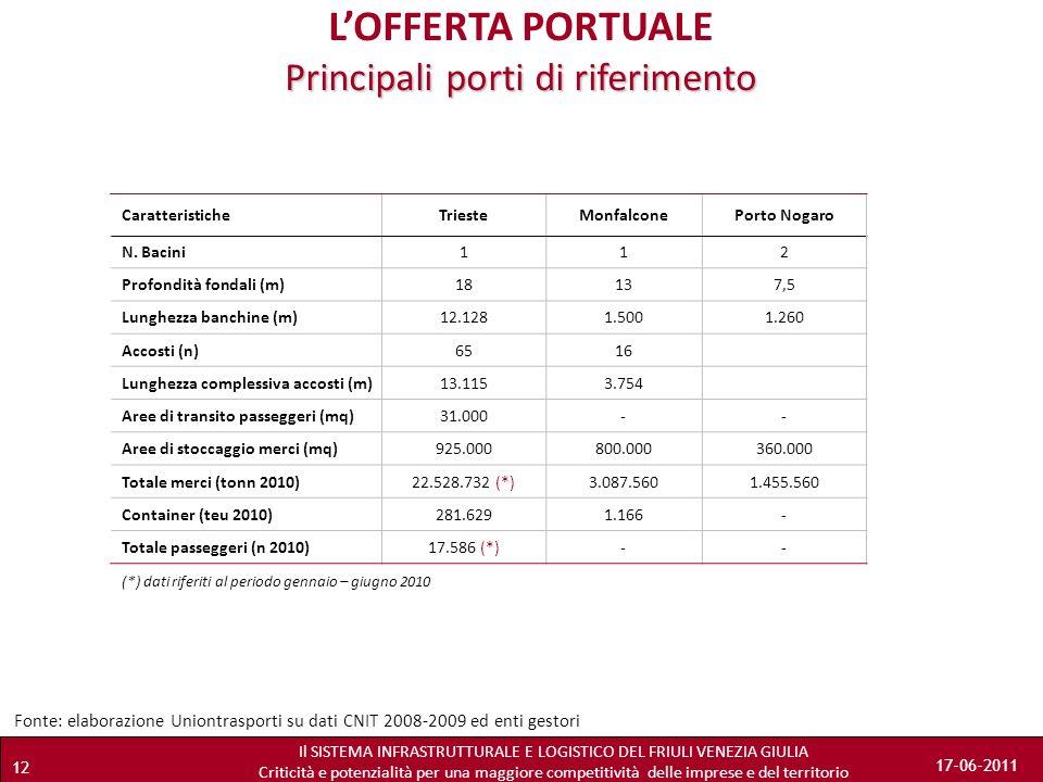 L'OFFERTA PORTUALE Principali porti di riferimento