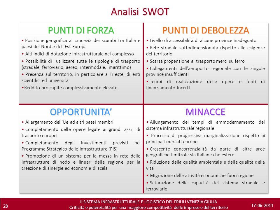 Analisi SWOT PUNTI DI FORZA PUNTI DI DEBOLEZZA OPPORTUNITA' MINACCE