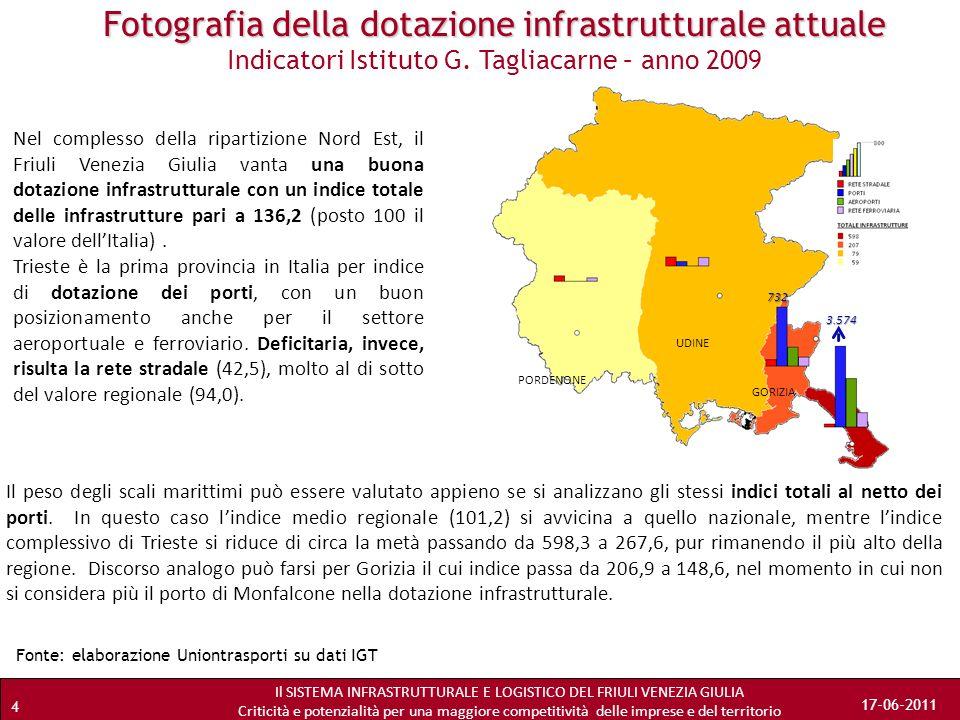 Fotografia della dotazione infrastrutturale attuale Indicatori Istituto G. Tagliacarne – anno 2009