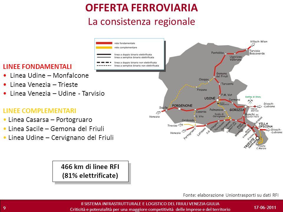 OFFERTA FERROVIARIA La consistenza regionale