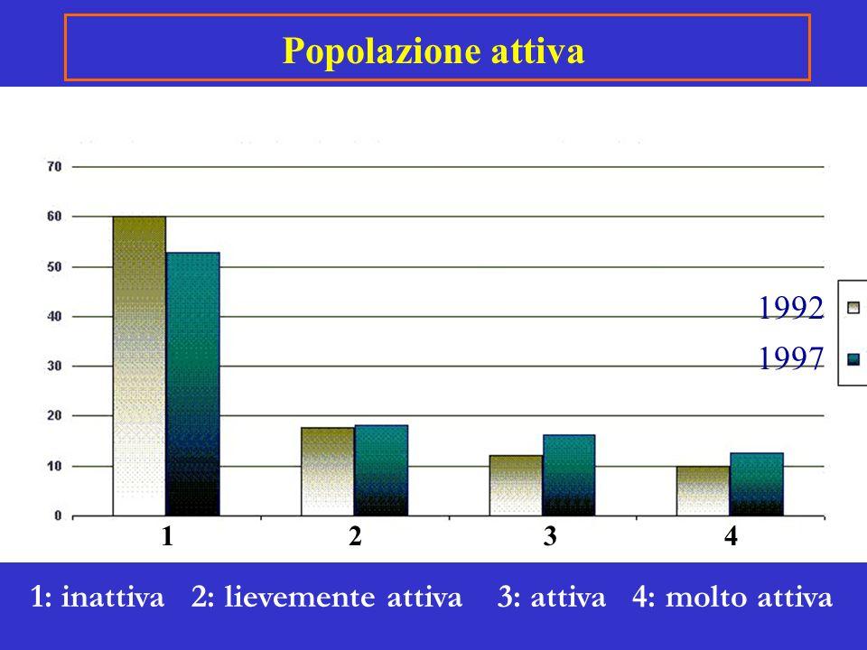 Popolazione attiva 1992. 1997. 1. 2. 3. 4.