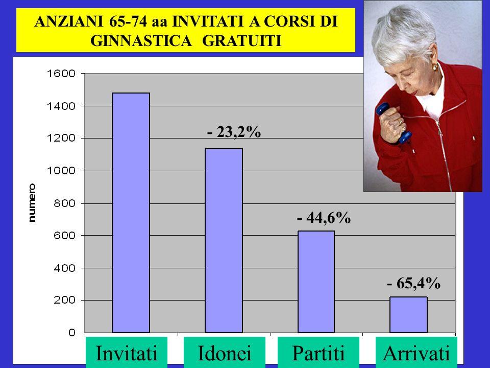 ANZIANI 65-74 aa INVITATI A CORSI DI GINNASTICA GRATUITI