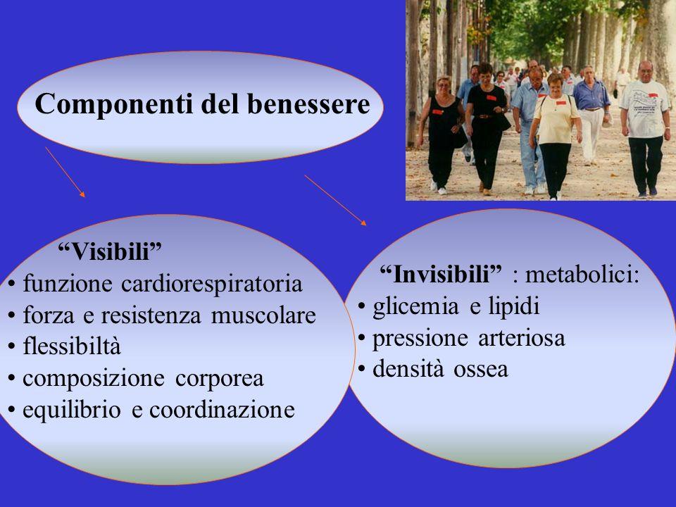 Componenti del benessere