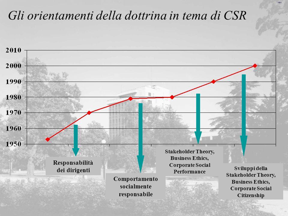 Gli orientamenti della dottrina in tema di CSR