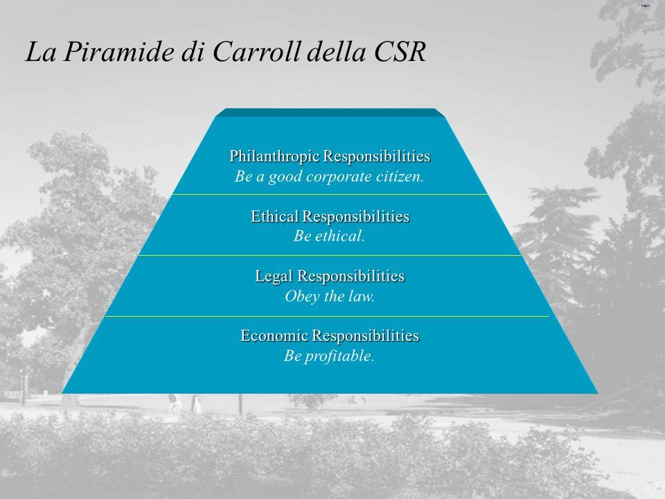 La Piramide di Carroll della CSR