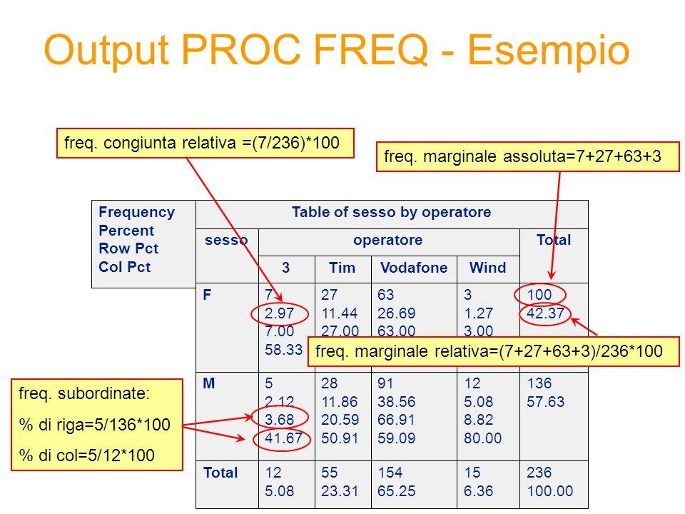 Output PROC FREQ - Esempio