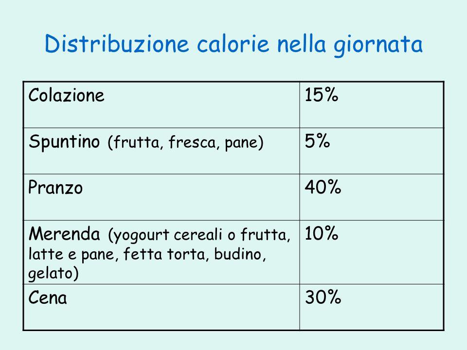 Distribuzione calorie nella giornata