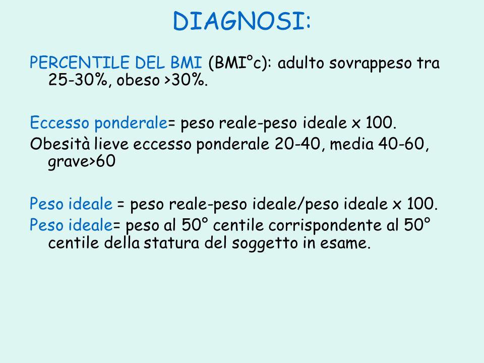 DIAGNOSI: PERCENTILE DEL BMI (BMI°c): adulto sovrappeso tra 25-30%, obeso >30%. Eccesso ponderale= peso reale-peso ideale x 100.