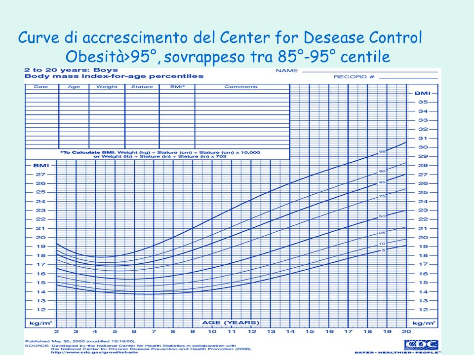 Curve di accrescimento del Center for Desease Control