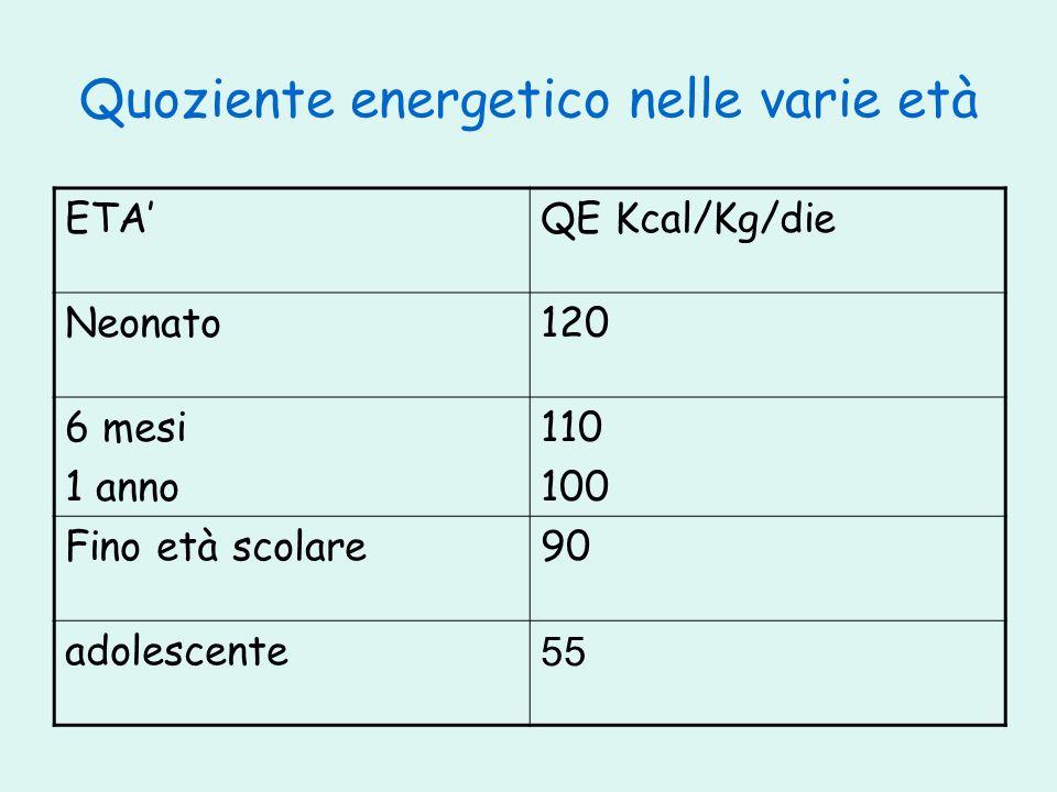 Quoziente energetico nelle varie età