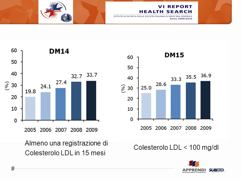 Colesterolo LDL < 100 mg/dl