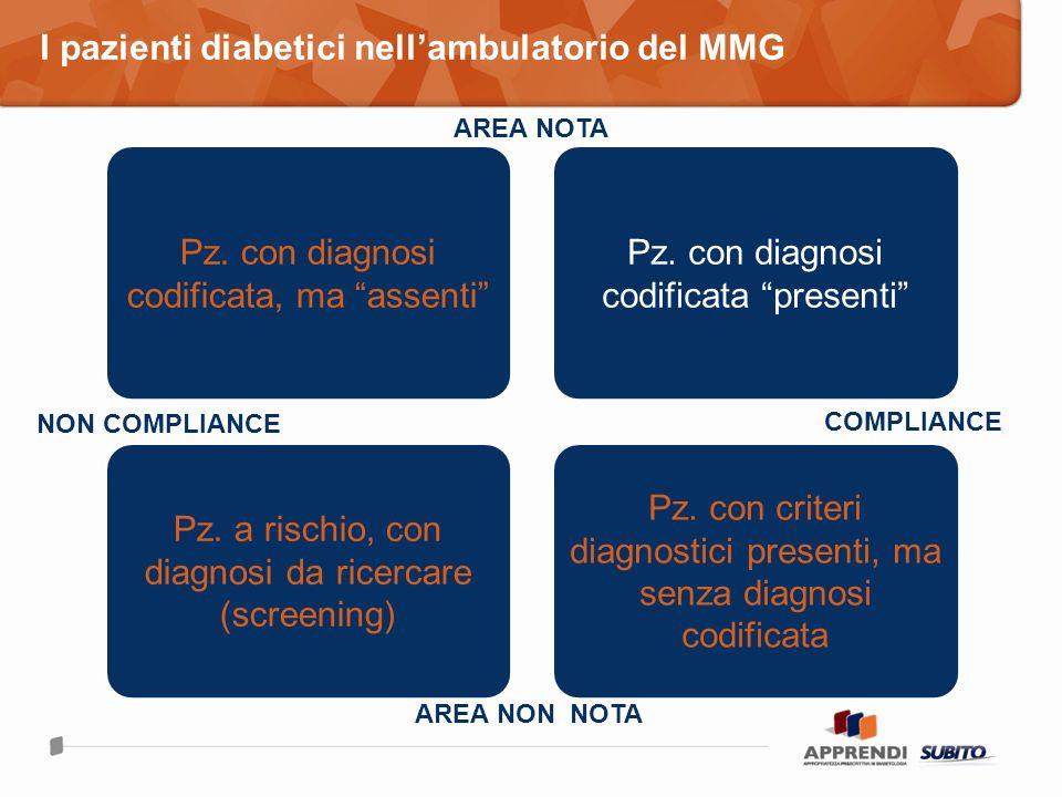 I pazienti diabetici nell'ambulatorio del MMG