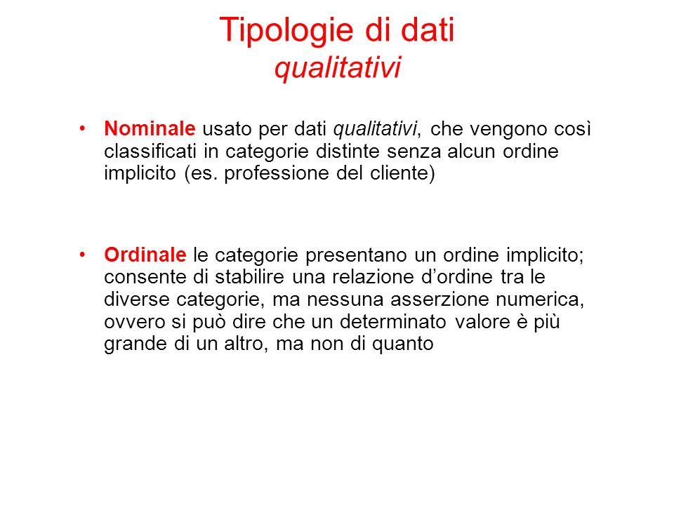 Tipologie di dati qualitativi