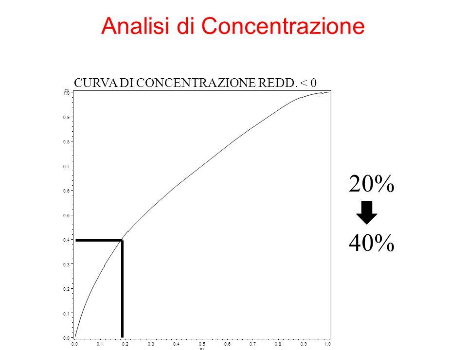 20% 40% Analisi di Concentrazione CURVA DI CONCENTRAZIONE REDD. < 0