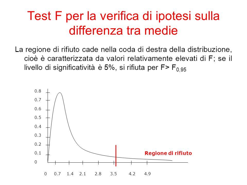 Test F per la verifica di ipotesi sulla differenza tra medie