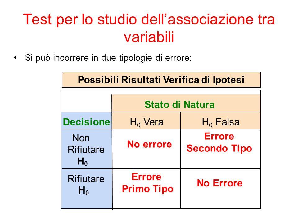 Test per lo studio dell'associazione tra variabili