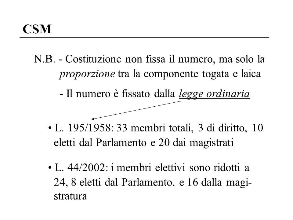 CSM N.B. - Costituzione non fissa il numero, ma solo la