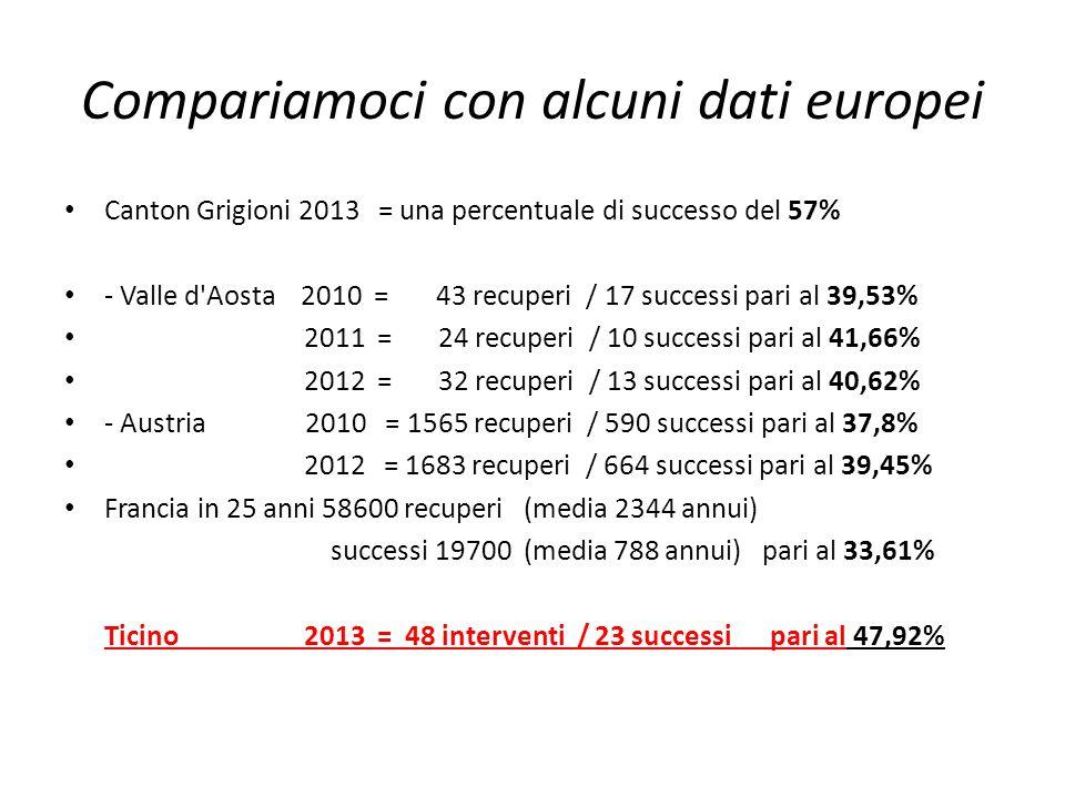Compariamoci con alcuni dati europei