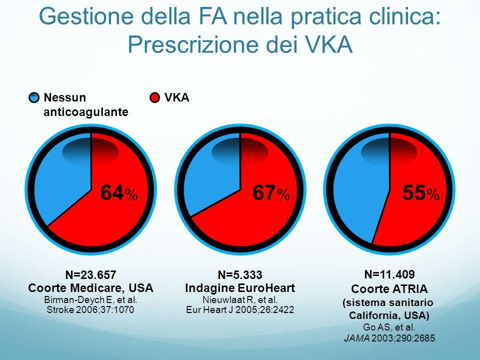 Gestione della FA nella pratica clinica: Prescrizione dei VKA