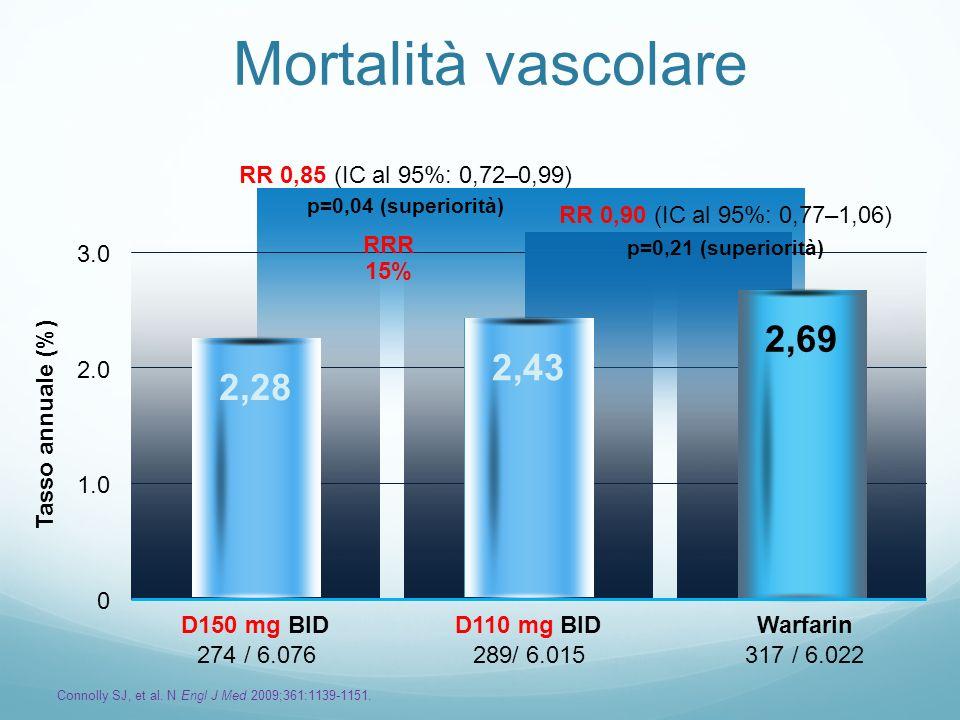 Mortalità vascolare 2,69 2,43 2,28 RR 0,85 (IC al 95%: 0,72–0,99)