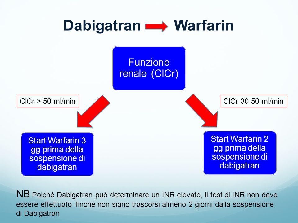 Dabigatran Warfarin Funzione renale (ClCr)