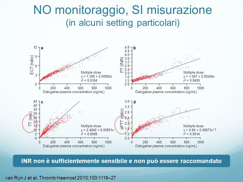 NO monitoraggio, SI misurazione (in alcuni setting particolari)