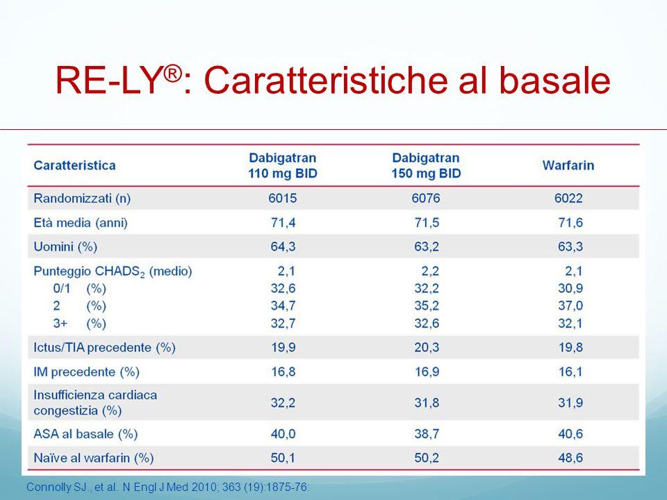 RE-LY®: Caratteristiche al basale