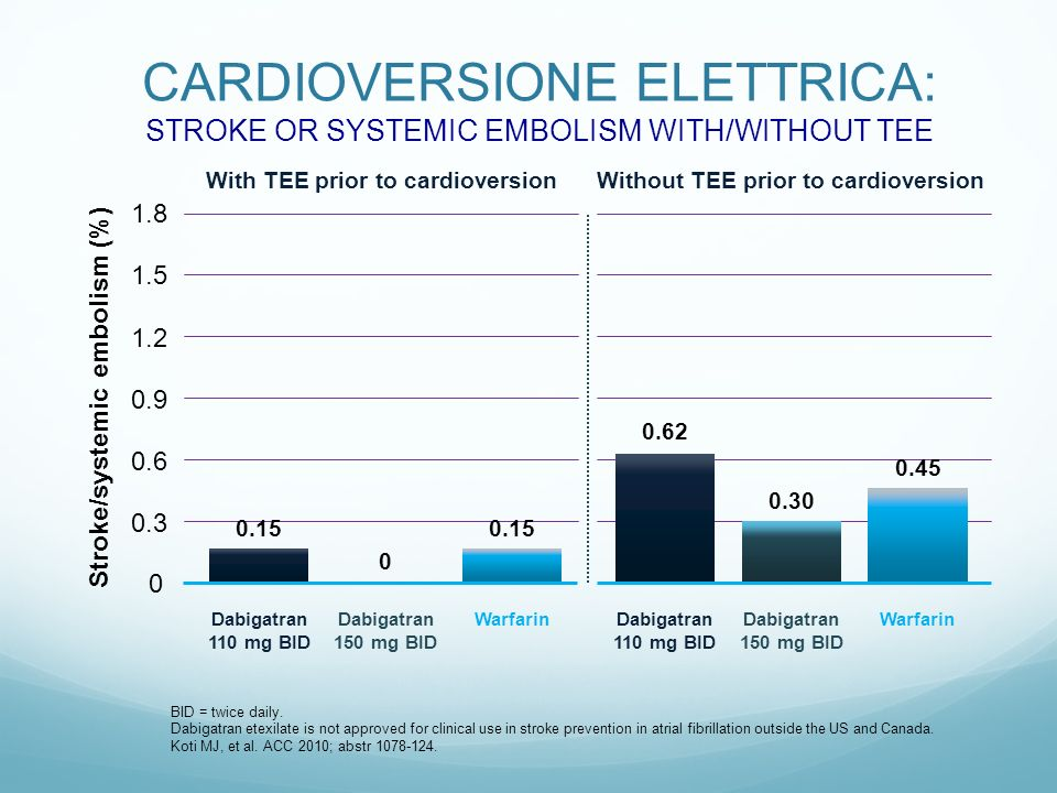CARDIOVERSIONE ELETTRICA: STROKE OR SYSTEMIC EMBOLISM WITH/WITHOUT TEE