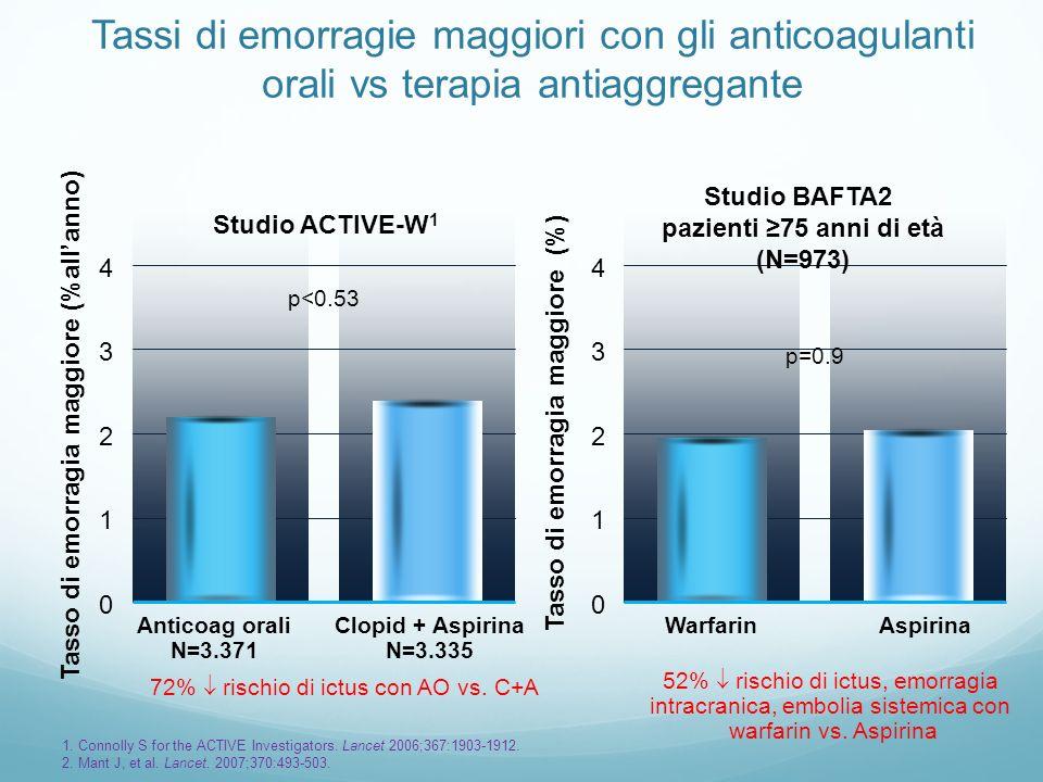 Tassi di emorragie maggiori con gli anticoagulanti orali vs terapia antiaggregante