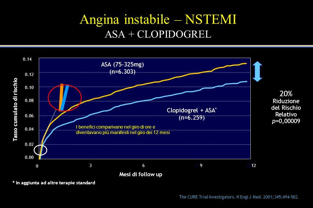 Angina instabile – NSTEMI