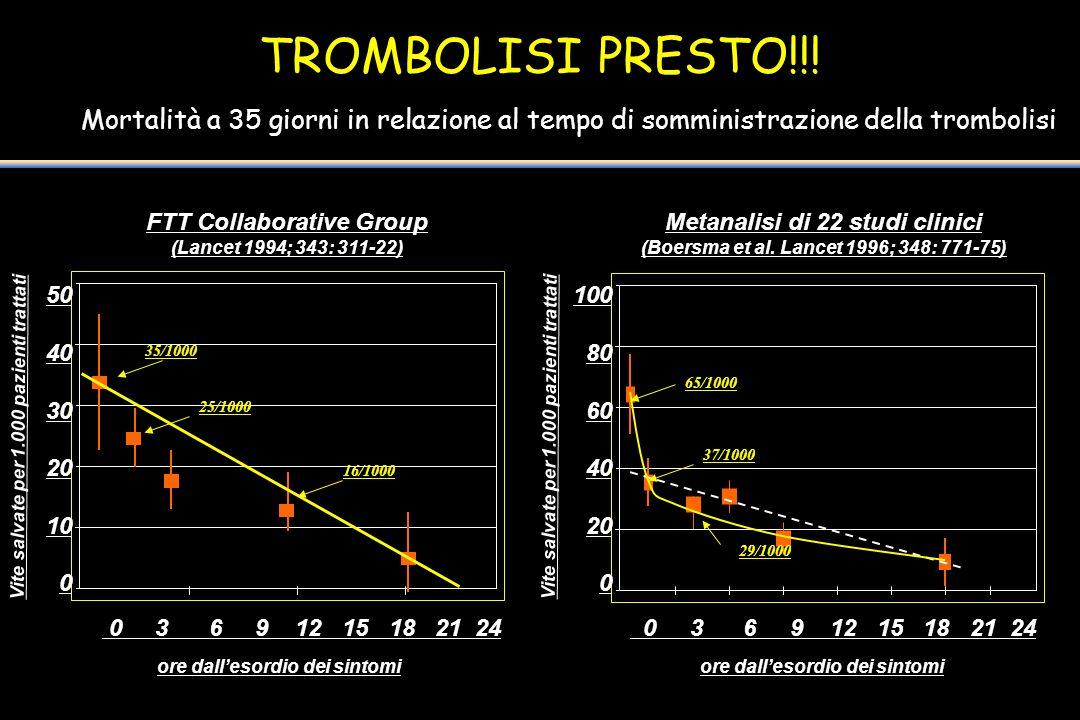 TROMBOLISI PRESTO!!! Mortalità a 35 giorni in relazione al tempo di somministrazione della trombolisi