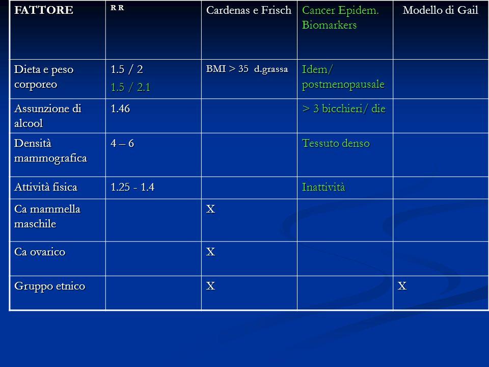 Cancer Epidem. Biomarkers Modello di Gail