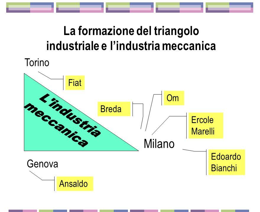 La formazione del triangolo industriale e l'industria meccanica