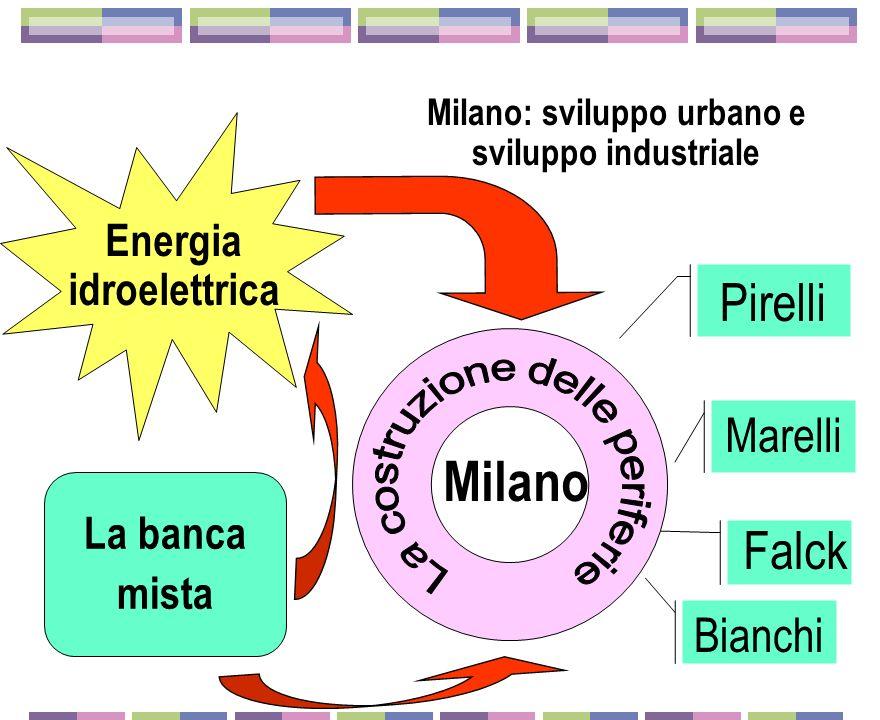 Milano: sviluppo urbano e sviluppo industriale Energia idroelettrica