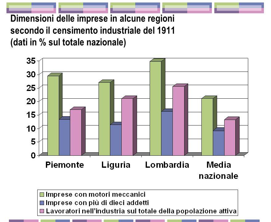 Dimensioni delle imprese in alcune regioni secondo il censimento industriale del 1911 (dati in % sul totale nazionale)