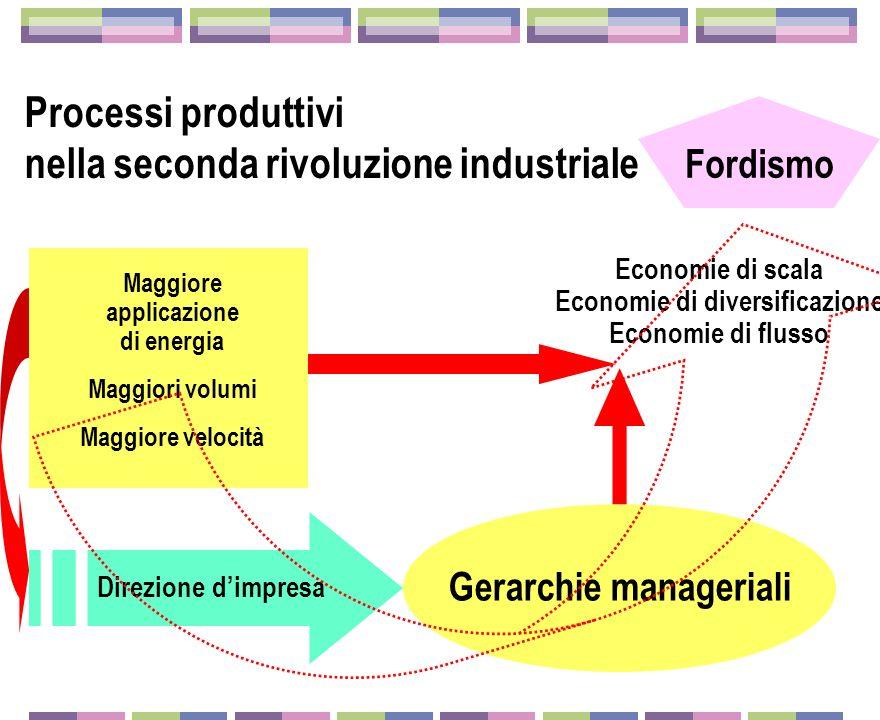 Processi produttivi nella seconda rivoluzione industriale
