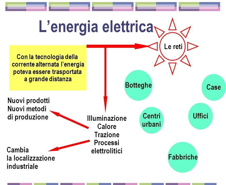 Illuminazione Calore Trazione Processi elettrolitici