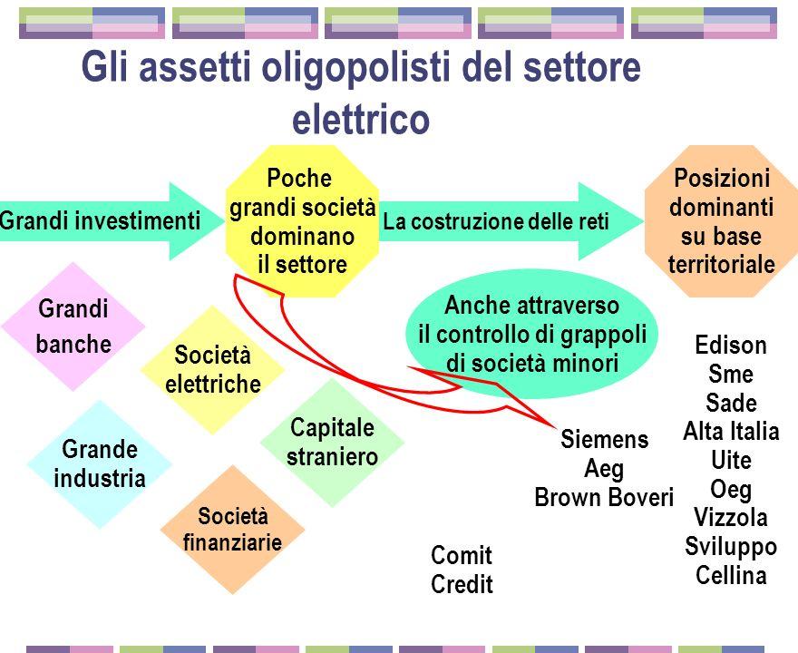 Gli assetti oligopolisti del settore elettrico