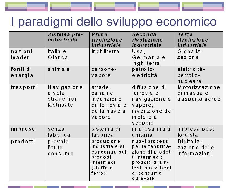 I paradigmi dello sviluppo economico