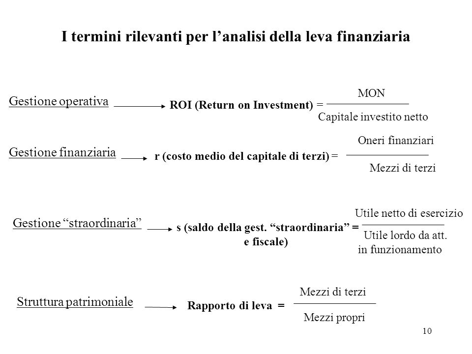 I termini rilevanti per l'analisi della leva finanziaria