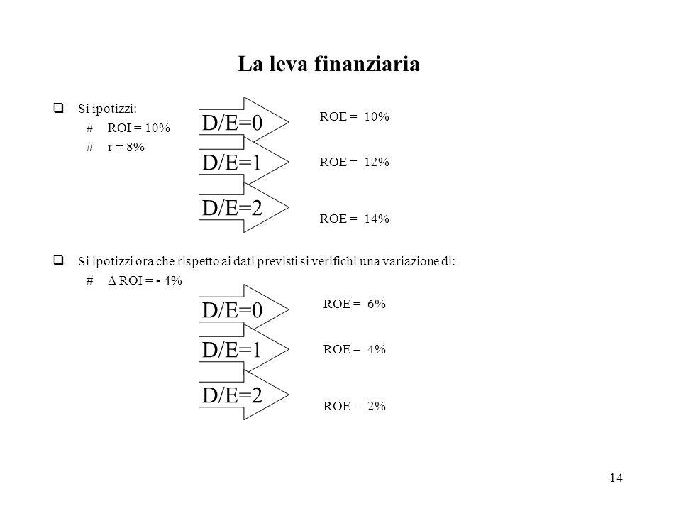 La leva finanziaria D/E=0 D/E=1 D/E=2 D/E=0 D/E=1 D/E=2 Si ipotizzi: