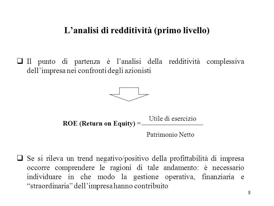 L'analisi di redditività (primo livello)