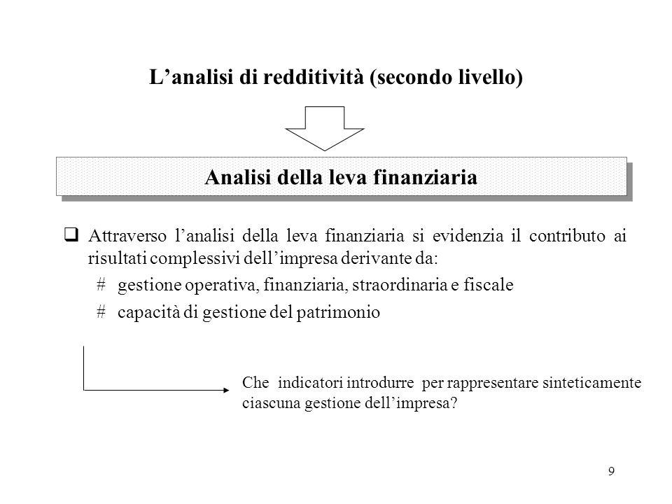 L'analisi di redditività (secondo livello)