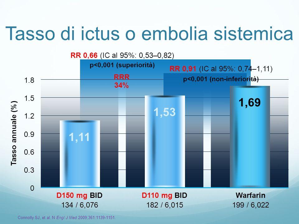 Tasso di ictus o embolia sistemica