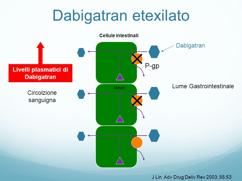 Livelli plasmatici di Dabigatran